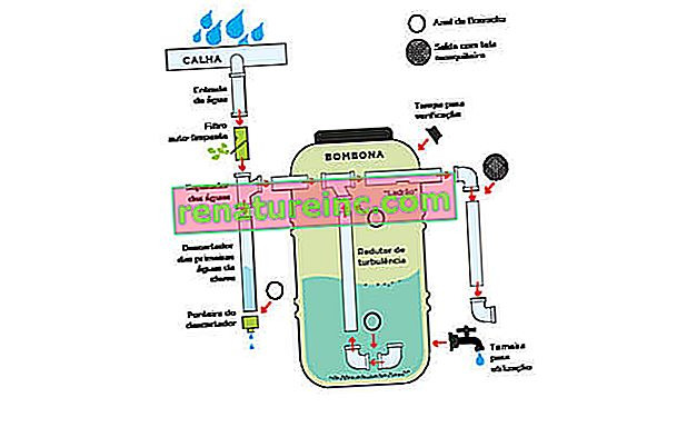 Cómo hacer una cisterna residencial